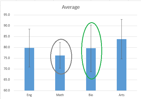 How To Create Standard Deviation Error Bars In Excel | Excel Bytes
