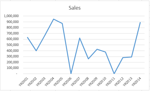 Graph In Excel Ignore Zero